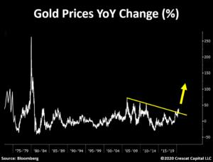 Bull Market Precious Metals