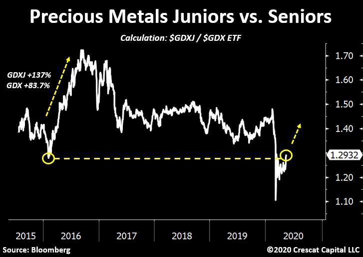 Precious Metals Bull Market