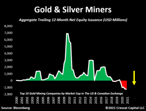 Silver Gold Deposits