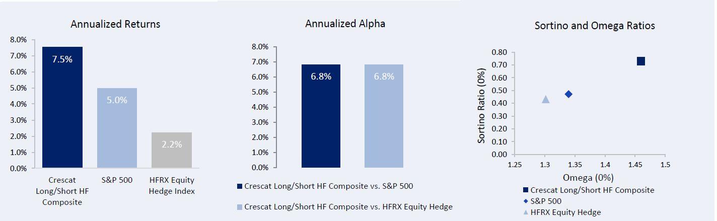 Risk-Adjusted Return Measures Since Inception