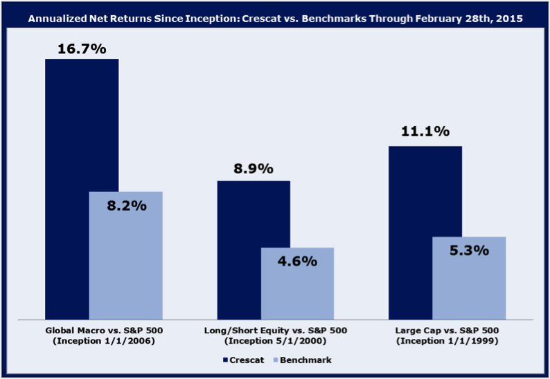Annualized Net Returns Since Inception: Crescat vs. Benchmarks Through February 28, 2015