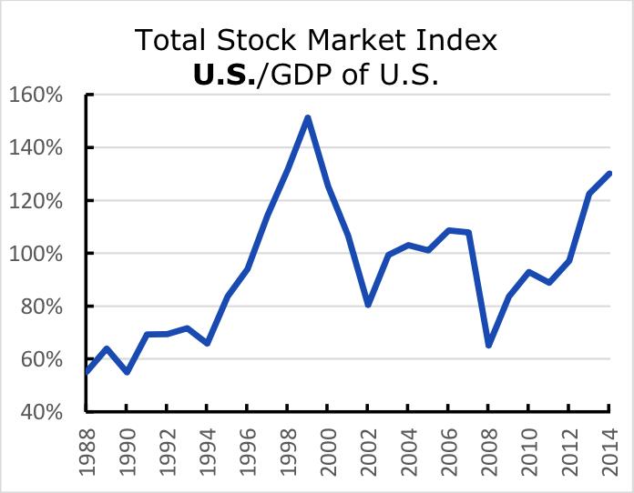 Total Stock Market Index U.S./GDP of U.S.