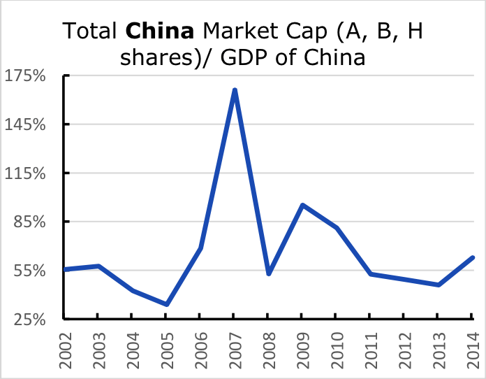 Total China Market Cap (A,B,H shares)/GDP of China