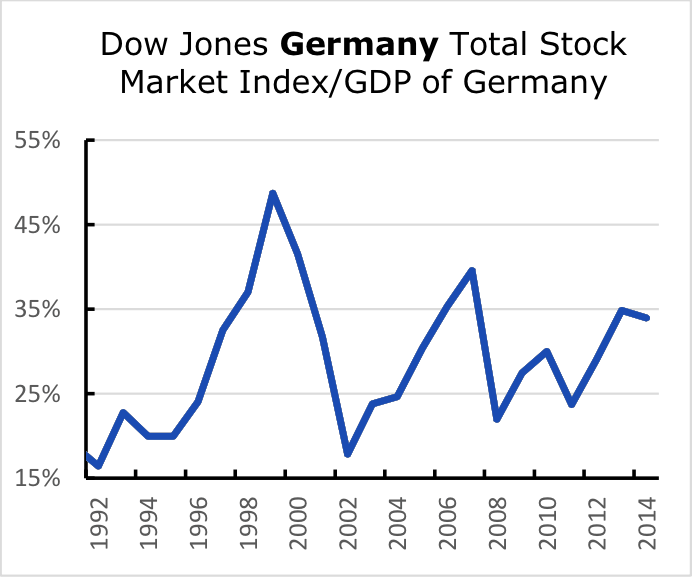 Dow Jones Germany Total Stock Market Index/GDP of Germany