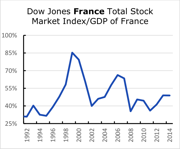 Dow Jones France Total Stock Market Index/GDP of France